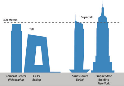 Ctbuh criteria for defining and measuring tall buildings 300 ft to m